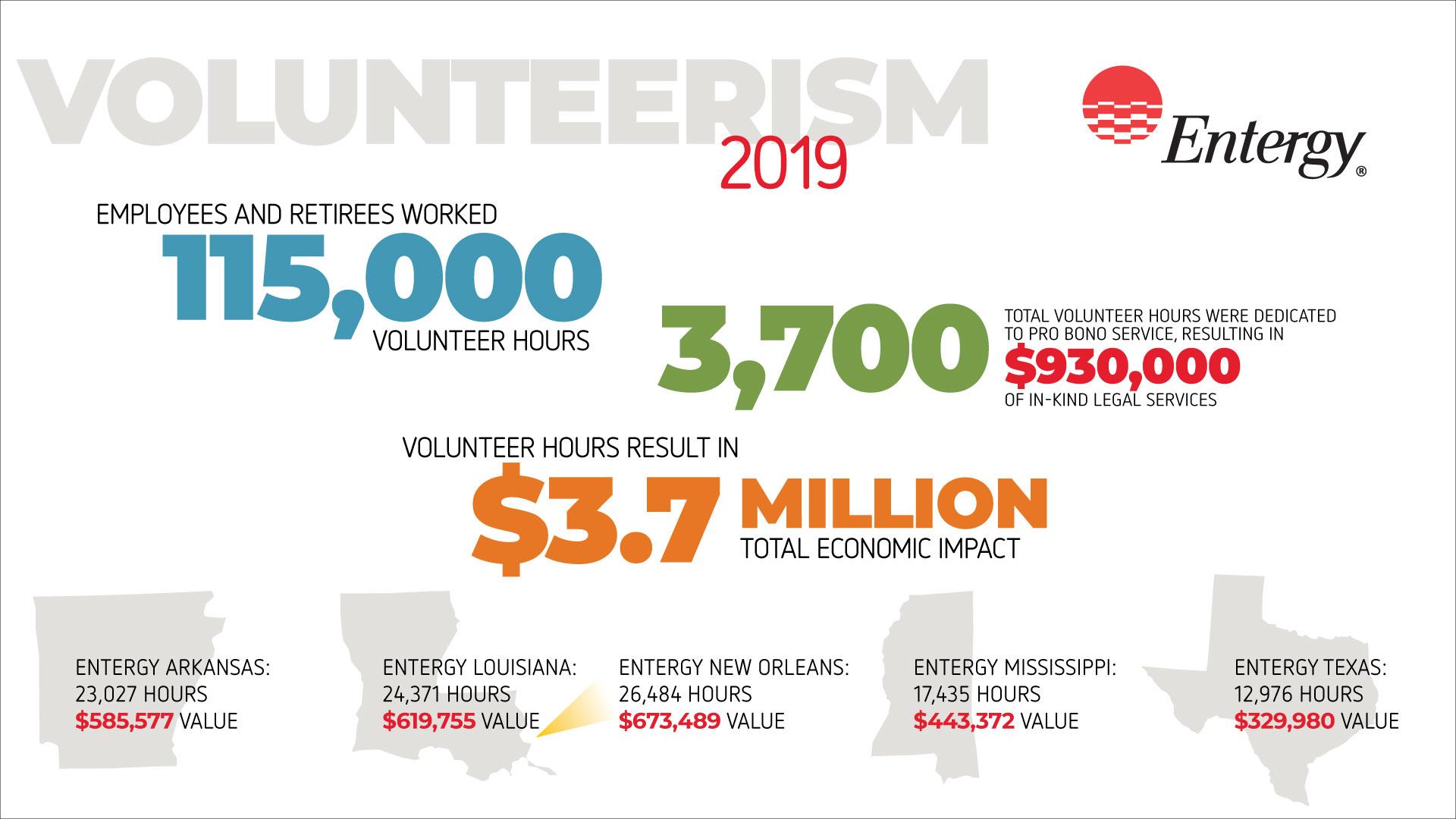 Entergy Volunteerism Surpasses 1m Hours A 25m Economic Impact
