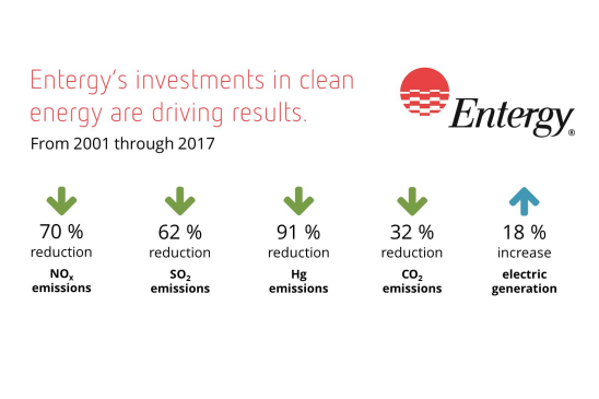 New Report Entergy Helping Lead Transition To Clean Energy Reduced Emissions By U S Electric Power Sector