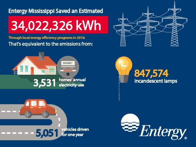 Entergy mississippi energy efficiency programs for Energy efficiency kits